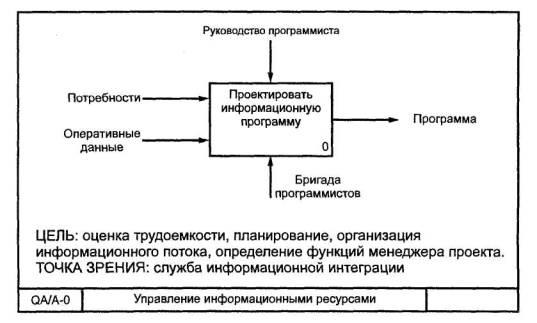 Контекстная диаграмма а0 где показывается реклама google.adwords