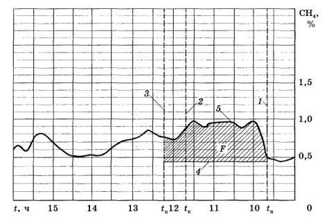 Схема подключения магнитолы на ваз2106.  Схемы магнитол.