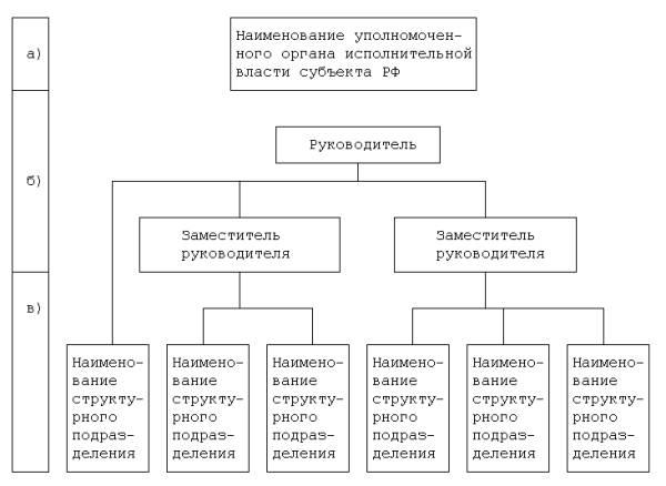 власти субъекта РФ в