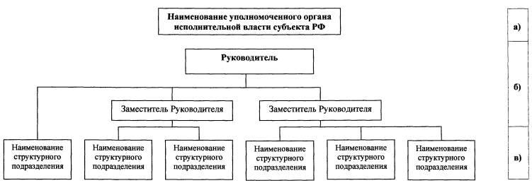 Схема 1. Структура органа