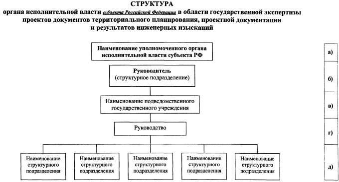 Схема 2. Структура органа
