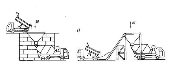 добавлять воду на месте укладки бетонной смеси