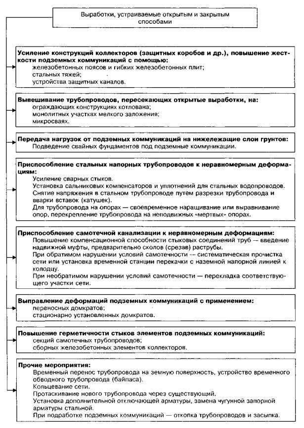 Рисунок 2.4 - Блок-схема конструктивных мер защиты подземных коммуникаций.