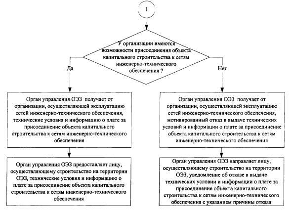 Iii административные процедуры