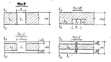 Схемы теплопроводных включений