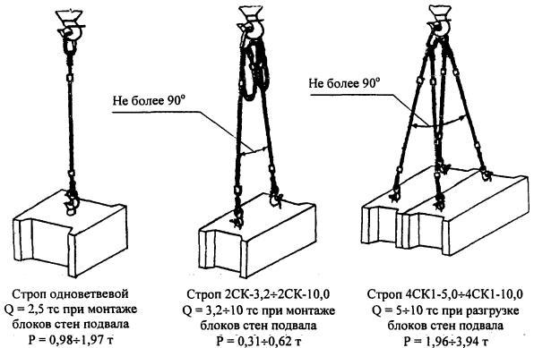 РД 11-06-2007 Методические