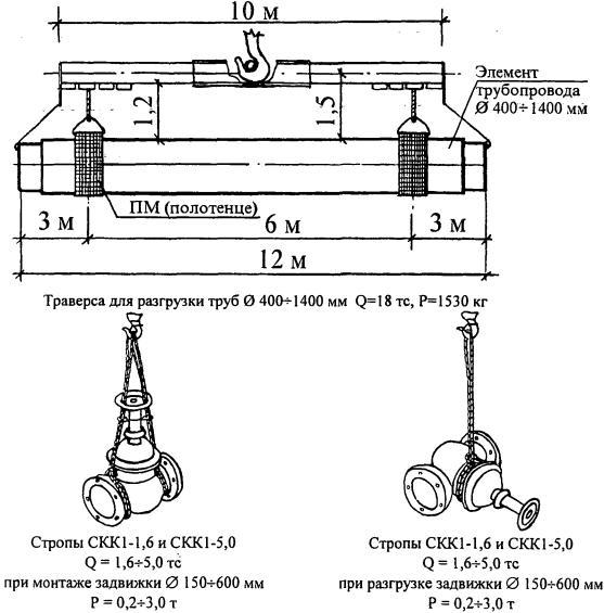 Примеры схем строповки грузов (продолжение 19) .