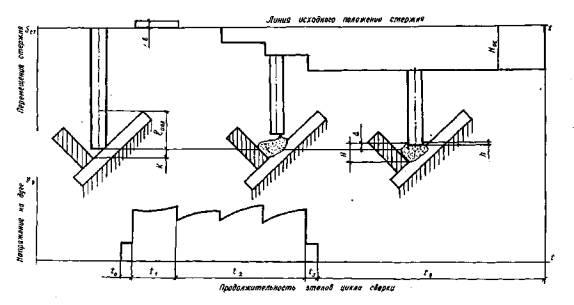 Этапы цикла сварки и схема