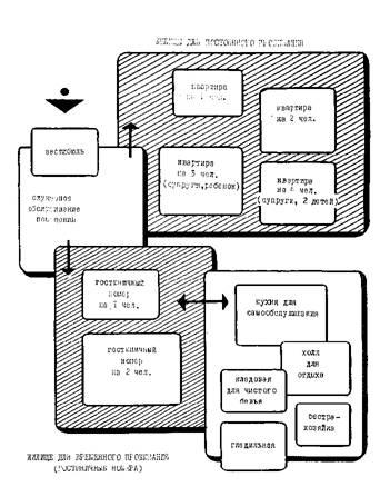 Схема взаимосвязи помещений