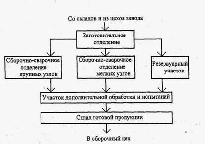 Схема технологических потоков