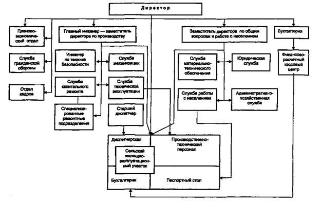 Структурная схема организаций.