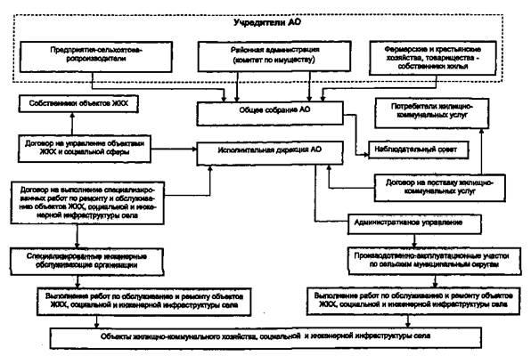 Структурная схема районного