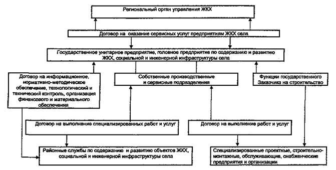 Схема производственных связей