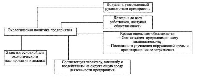 Схема экологической политики