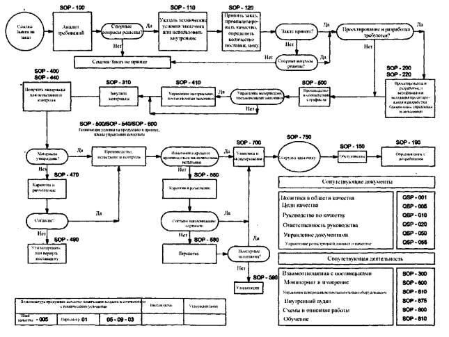 ИСО 10005:2005 Системы
