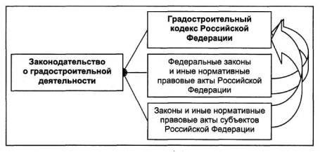 органы осуществляющие государственный строительный надзор