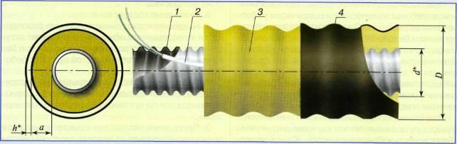 Схема трубы «Касафлекс»: