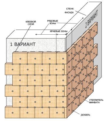 Рис .5 Схема установки дюбелей для крепления минераловатных плит в зданиях высотой до 10 этажей.