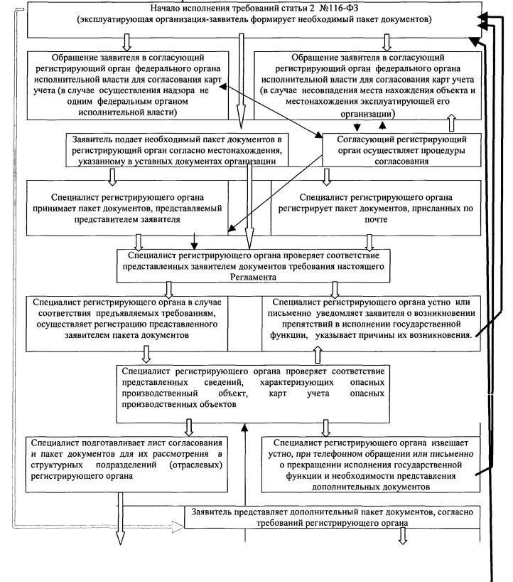 образец приказа о назначении ответственного за идентификацию опо