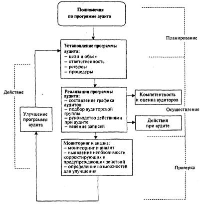 Рисунок 7 - Этапы формирования