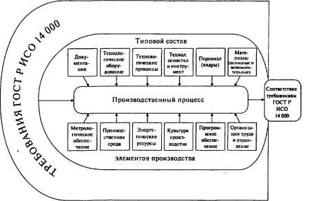 жизненного цикла продукции
