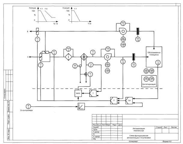 Б.1 Функциональная схема автоматизации приточно-вытяжной вентиляционной установки изображена на рисунке Б.1.