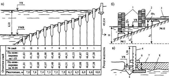 Схема свайного водомерного