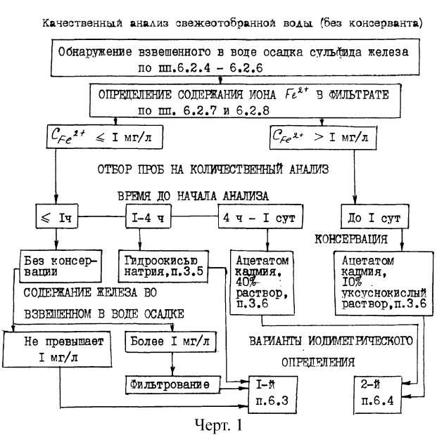 Схема анализа воды при