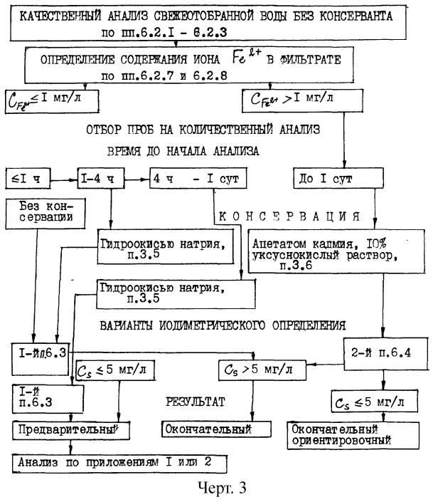 Схема анализа воды для случая,