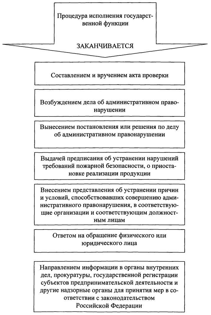 образец ответа на предписание пожарного инспектора