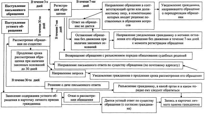 п.3.2 инструкции о порядке рассмотрения обращений граждан - фото 4