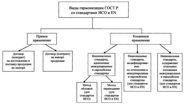 Схема видов стандартов
