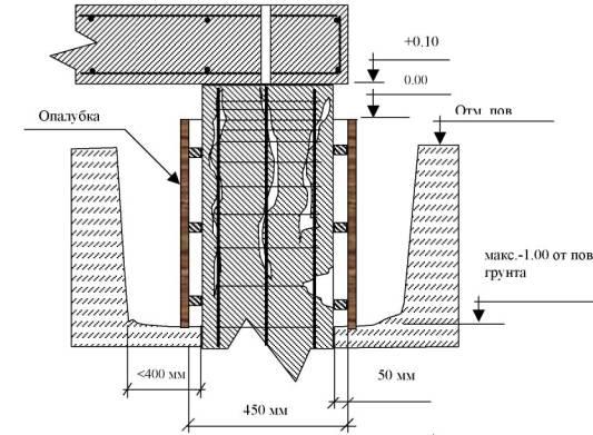 Железобетонные сваи и опоры плиты перекрытия раскладка арматуры