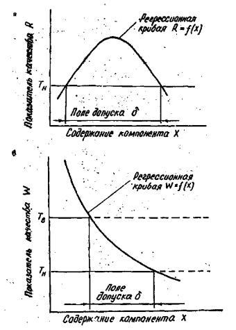 Схема определения поля допуска