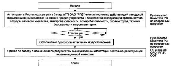 Блок-схема работ по