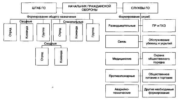 Схема организации гражданской