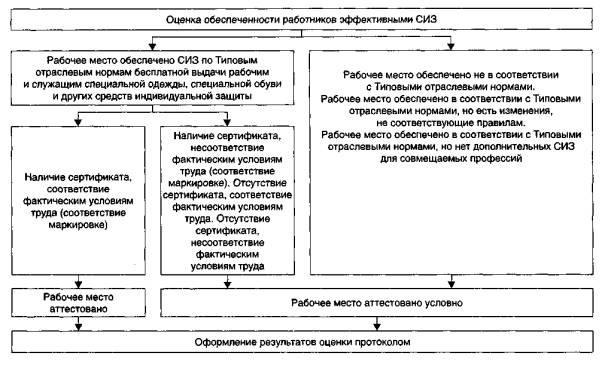 Схема оценки обеспеченности