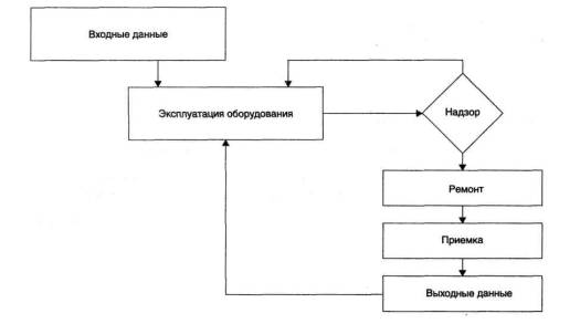 Структурная схема оперативного