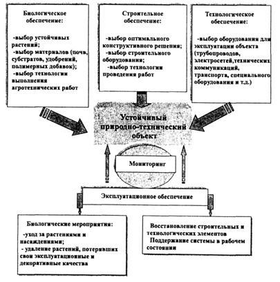 Схема обеспечения устойчивого