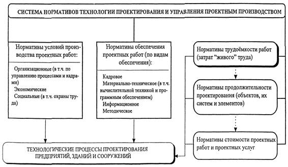 Система нормативов технологии