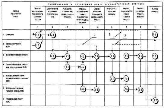 Технологическая схема оцеНКи