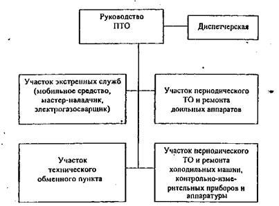 Должностная инструкция Начальника Цеха