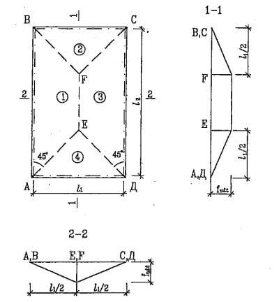 Расчетная схема плиты