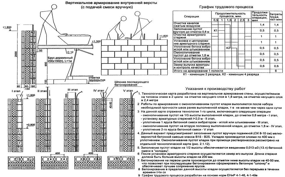 армирования стены гибкими