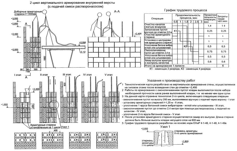 образец договора на кладку стен - фото 9