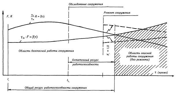 гидротехнических
