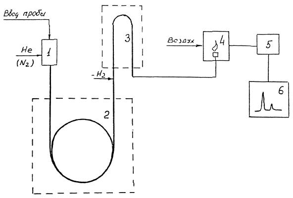 4945-88 Методические указания
