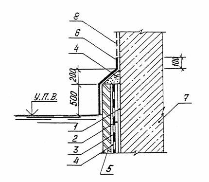 Оклеечная гидроизоляция фундамента изнутри узлы и детали засыпная гидроизоляция подвала изнутри