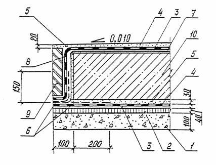 Гидроизоляция цементным раствором марки лекарство бетона