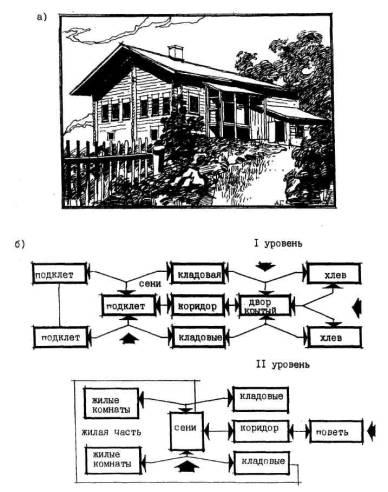 Традиционный жилой дом в селе